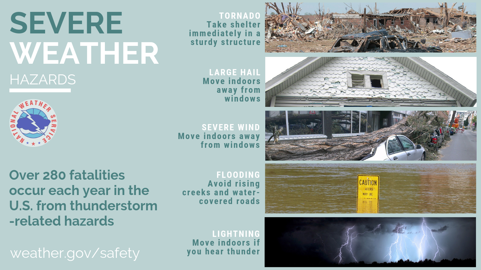 A info graphic of severe weather hazards including tornado, hail, wind, flooding and lightening.
